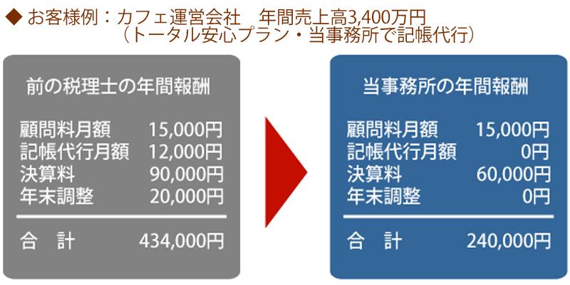 カフェ運営会社(年商3,400万円)の例、前の税理士の年間報酬434,000円が当事務所で240,000円に!